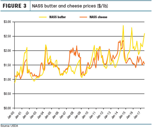 NASS butter and cheese prices