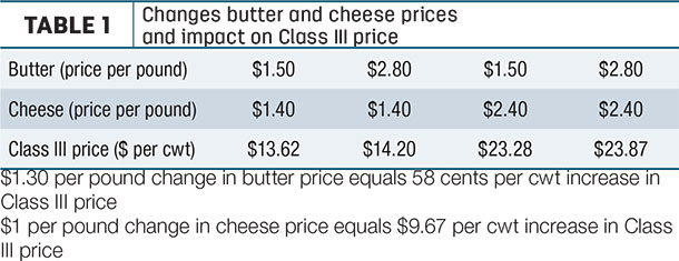 Changes butter and cheese prices and impact on Class III price