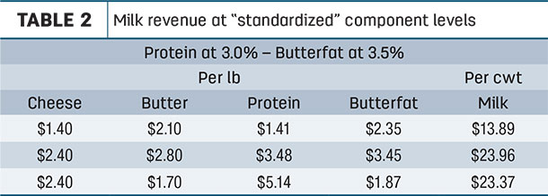 "Milk revenue at ""standardized"" component levels"