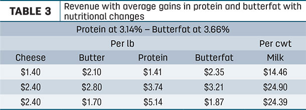 Revenue with average gains in protein and butterfat with nutritional changes