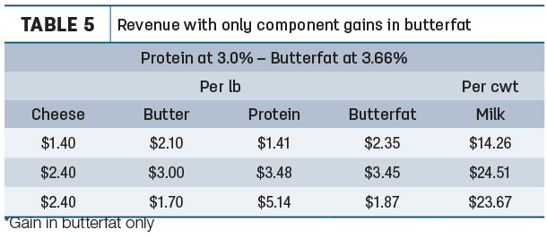Revenue with only component gains in butterfat