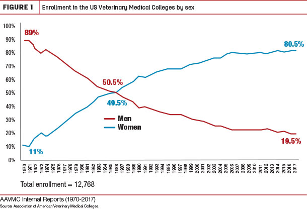 Enrollment in the US Veterinary Medical Colleges by sex