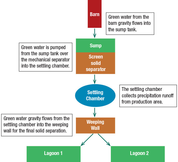 green water flow chart