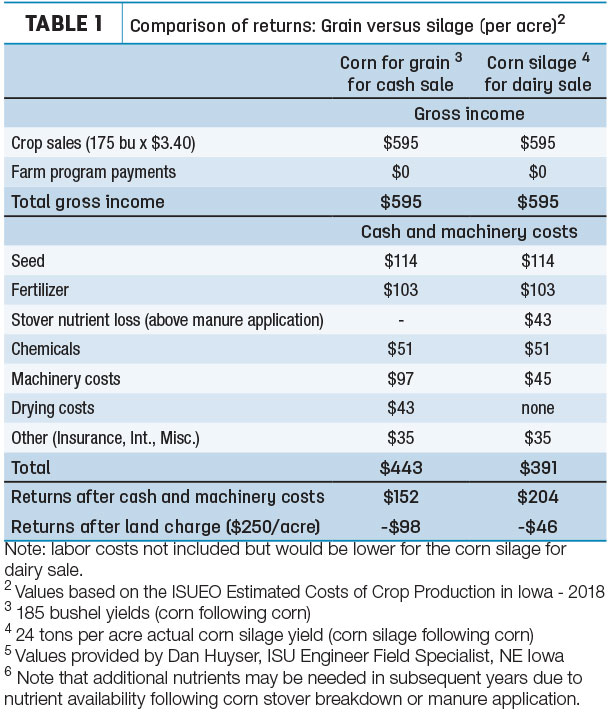 Comparison of returns: Grain versus silage (per acre)