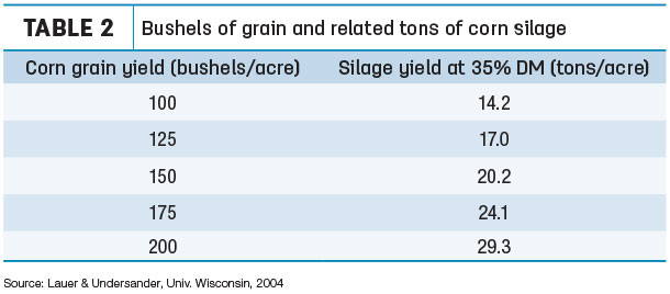 Bushels of grain and related tons of corn silage