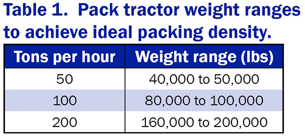 vita plus table 1 pack tractor weight ranges