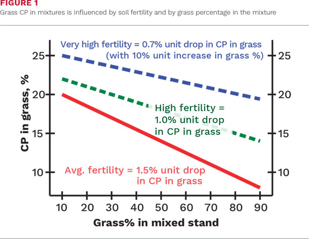 Grass CP in mixtures is influenced by soil fertility and by grass percentage in the mixture