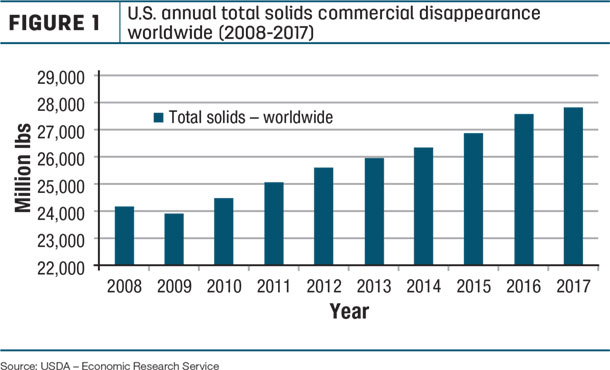 U.S. annual total solids commercial disapperance worldwide