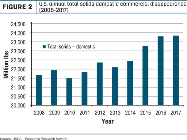 U.S. Annual total solids domestic commercial disappearance
