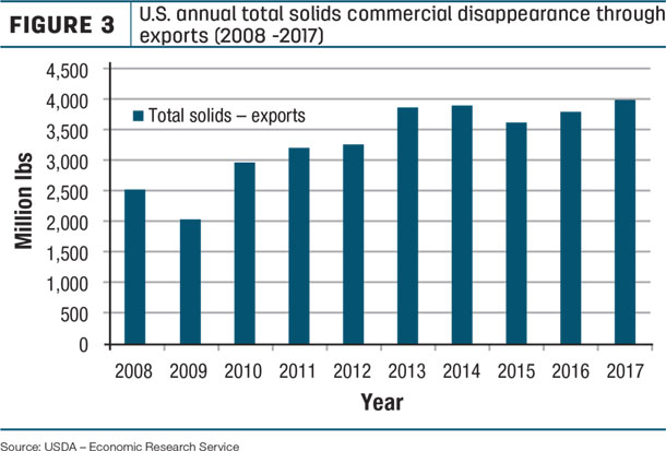 U.S. annual total solids commercial disappearnace throu exprots