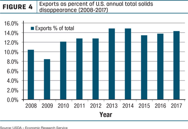 Exports as percent of U.S. annual total solids disappearance