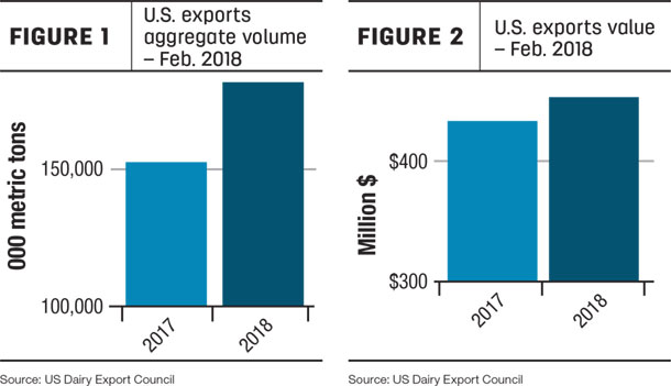 U.S. exports valume and value Feb. 2018