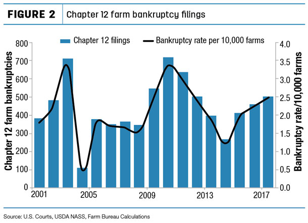 farm bankruptcies figure 2