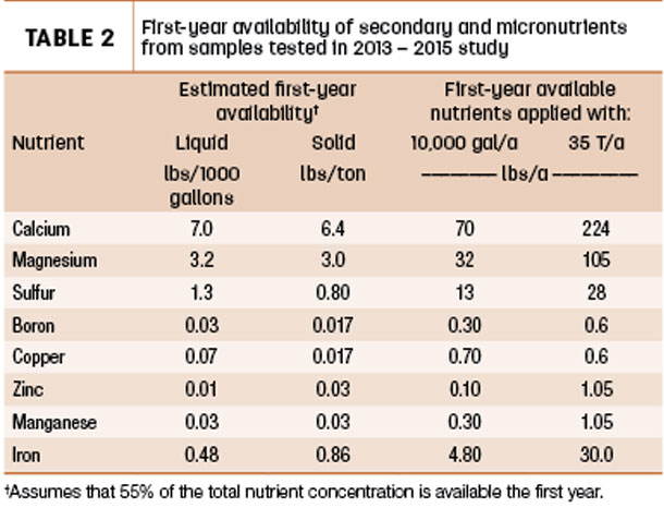 First-year availability of secondary and micronutrients from samples tested