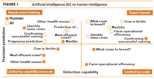 Artificial intelligence (AI) vs human intellignece