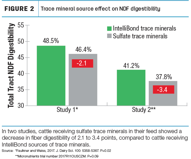 Trace minerals and NDFD Figure 2