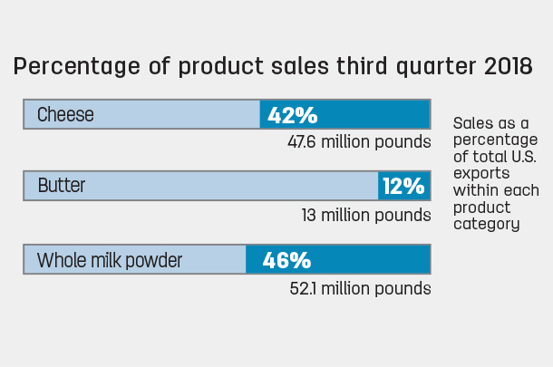 Percentage of product sales third quarter 2018