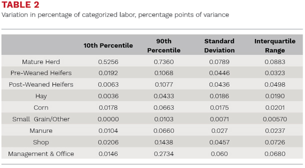 Variation in percentage of categorized lavor, percentage points of variance