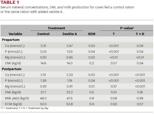 Serum mineral concentration. DMI milk production for cows fed a control ration of the same ration with added zeolite A
