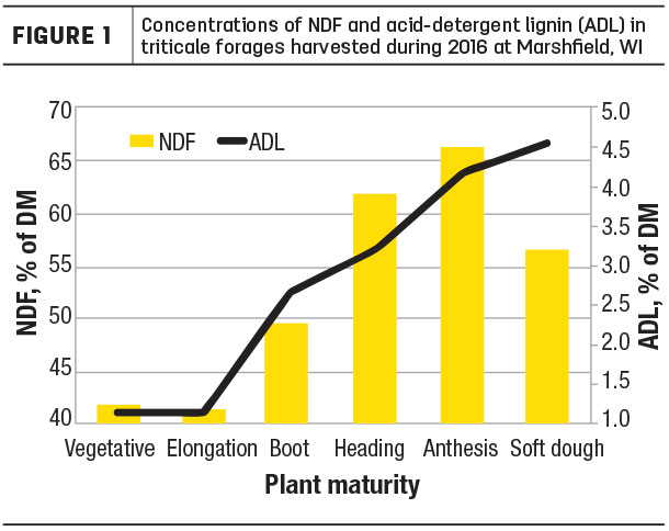 concentratios of NDF and acidetergent lignin