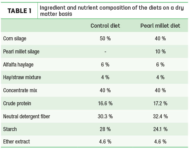Ingredient and nutrient composition of the diets on a dry matter basis