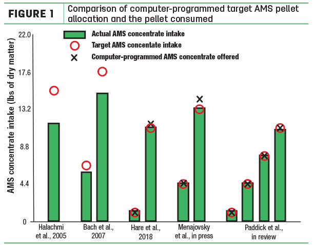 Comparison of computer-programmed target AMS pellet allocation and the pellet consumed
