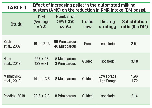 Effect of increasing pellet in the automated milking system
