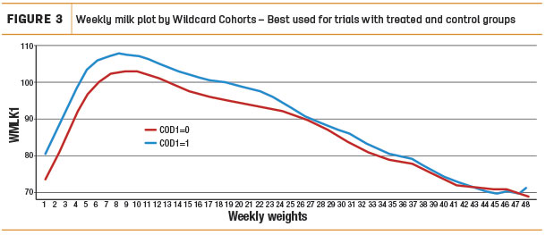 Weekly milk plot by Wilcard Cohorts