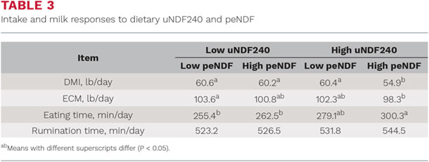 Intake and milk responses to dietary uNDF240 and peNDF