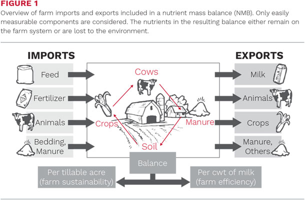 Overview of farm imports and exports
