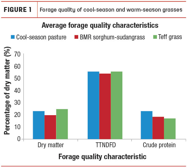 Figure 1 Average forage quality of warm- and cool-season forage