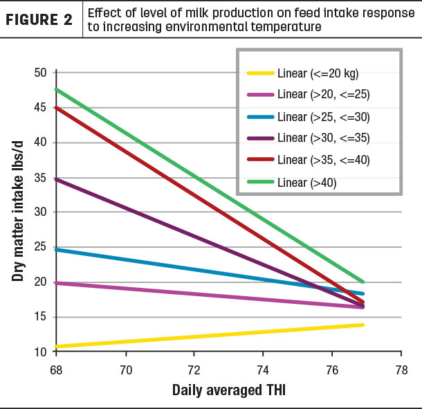Effect of level of milk production on feed intake response to increasing temperature