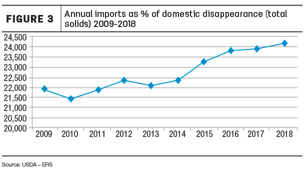 Annual imports as % of domestic disappearance