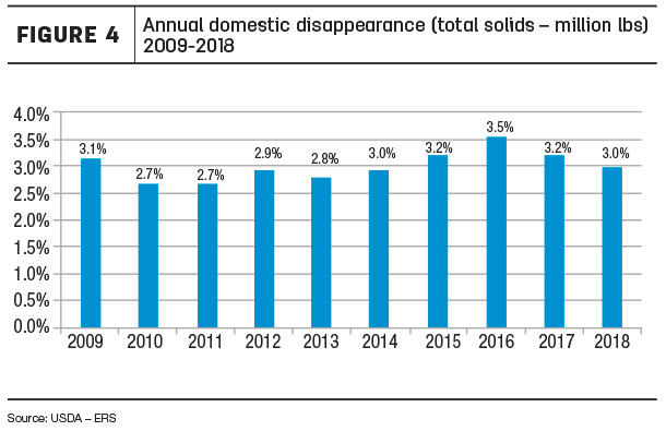 Annual domestic disappearance
