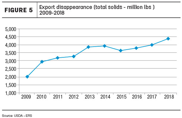 Export disappearance