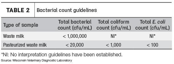 bacterial count