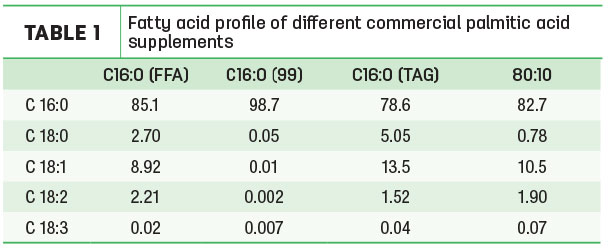 Fatty acid profile of different commercial palmitic acid supplements