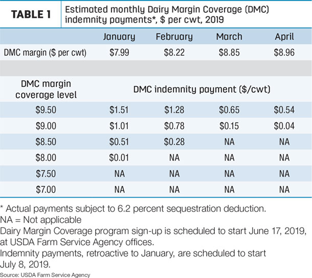 April DMC payments ensured - Progressive Dairy