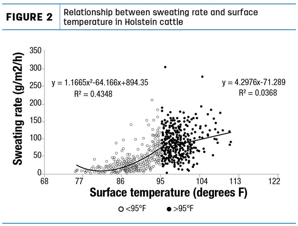 Figure 2, sweating rate and surface temp