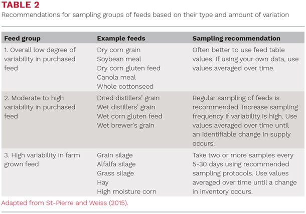 Recommendations for sampling groups of feeds based on their type and amount of variation