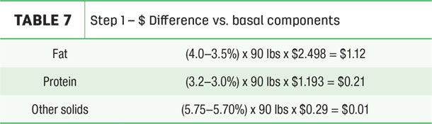 Step 1 - $ Difference vs. basal components