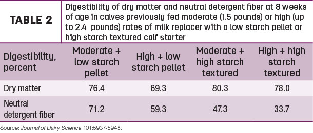 Digestibility of dry matter and neutral detergent fiber