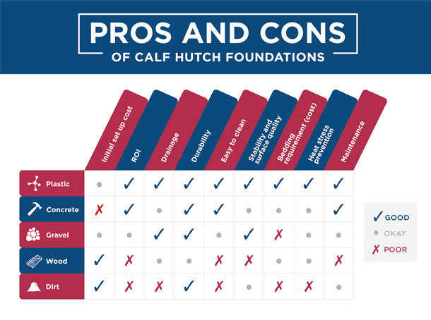 pros and cons of hutch foundations graphic