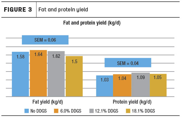 fat and protein yield in milk