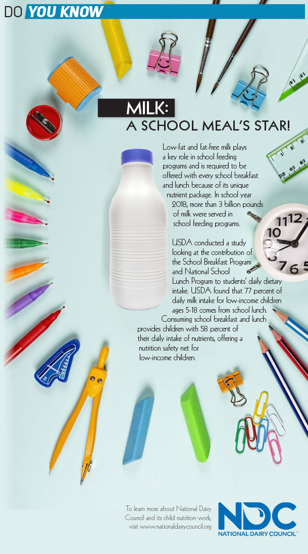 Milk: A school meal's star
