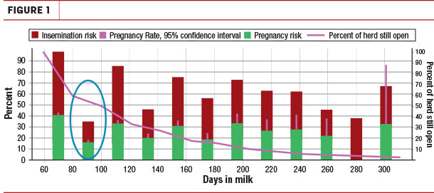 Increase the reproductive performance of their herd