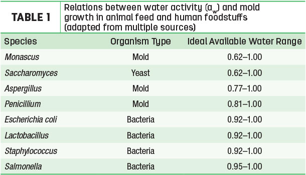 Relations between water activity and mold