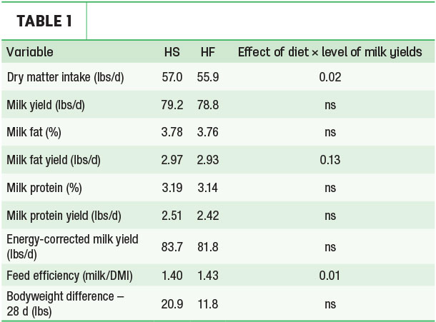 Effect of diet