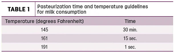 Pasteurization time and temperature guidelines