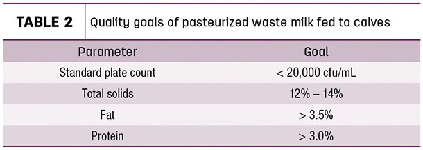 Quality goals of pasteurized waste milk fed to calves